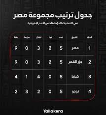 يلاكورة | جدول ترتيب مجموعة مصر في التصفيات المؤهلة ل كأس الأمم الإفريقية .  مصر في الصدارة متأهلة برفقة جزر القمر