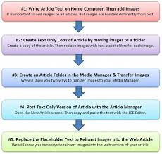 Website Article 5 2 Write Your Web Page Article As A Normal Document
