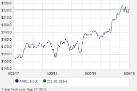 Aapl Options Chart Aapl November 9th Options Begin Trading Nasdaq Com