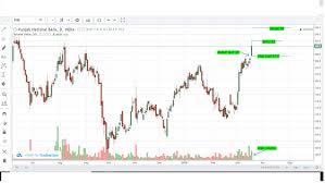 Punjab National Bank Stock Chart Punjab National Bank Bullish Gap Up 19th March 2019 Eqsis Pro