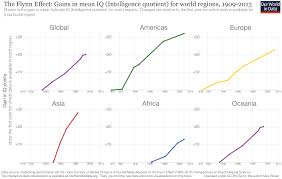 Standard Iq Chart Intelligence Our World In Data