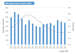 Hdb Resale Price Index Chart Why Are Resale Prices Stabilising While Private Homes Plunge