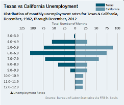 Unemployment Pay In California Chart A Chart Of Frequency Distributions Or Histogram For Texas