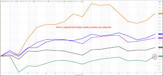 Apple Index Chart Apple Earnings Will Sharpen Or Blunt The Faang