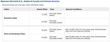 United Mileage Award Chart United Announces Heartbreaking Award Travel Changes
