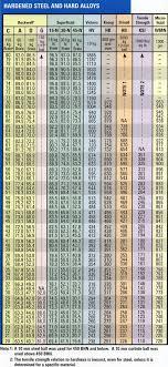 Pencil Hardness Conversion Chart Www Bedowntowndaytona Com