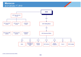 To connect with axa cooperative insurance company's employee register on signalhire. 2012 Axa Group Organization Charts