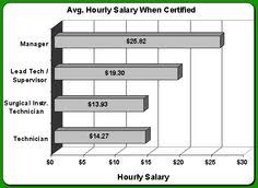 Surgical Tech Salary 32 Best Surgical Tech Images Surgical Tech Scrub Life Health