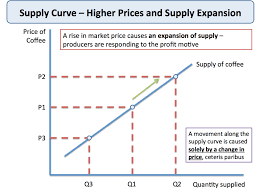 Supply Curve Chart Theory Of Supply Economics Tutor2u