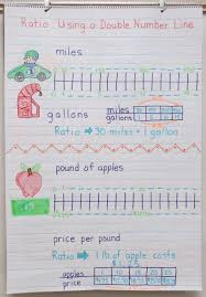 Common Core Anchor Charts Math Anchor Charts Great For Upper Elementary Teachers