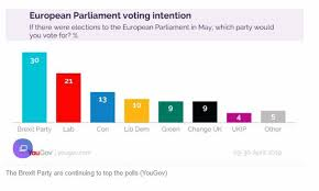 Uk Polling Chart Brexit Party Soars In European Parliament Polls 9 Points