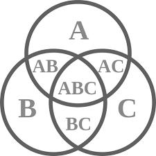Accuracy And Precision Venn Diagram Talk Venn Diagram Wikiwand