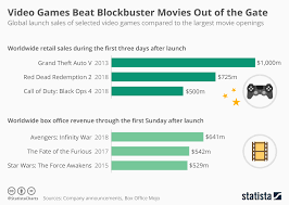 Hollywood Top Chart Movies 2018 Chart Video Games Beat Blockbuster Movies Out Of The Gate
