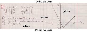 ГДЗ по алгебре для класса Феоктисов Н Е контрольные работы   итоговая контрольная работа вариант 2 5 ГДЗ Решебник по алгебре 7 класс дидактические материалы Феоктисов Н Е