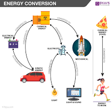 Energy Transformation Chart Energy Conversion Law Of Energy Conversion With Examples