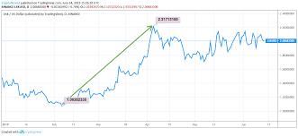 Lisk Price Analysis Will Alpha Sdk Work Wonders For Lisk