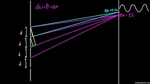 Practical Application Of Diffraction Of Light Diffraction Grating
