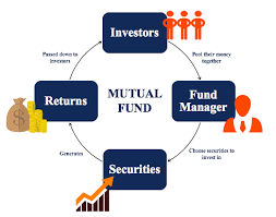 Mutual Fund Flow Chart Mutual Funds Guide To Types Of Mutual Funds And How They Work
