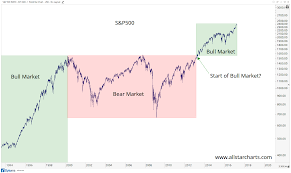 No This Is Not An 8 Year Bull Market For The S P500 All