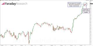 Dow Coils Before Christmas Uk Equities Update Faraday
