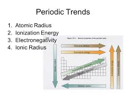 Periodic Trends. - ppt video online download