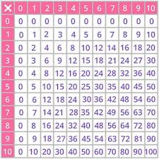 3 Multiplication Chart Times Tables Games For 3rd Grade Kids Online Splash Math