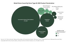 Cbd Chart Cbd Retail Landscape Is Rapidly Evolving