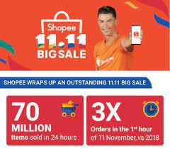 Shopee 11.11 Big Sale เผยสถิติใหม่สร้างความสำเร็จยอดออเดอร์เพิ่มขึ้น 3  เท่าภายในชั่วโมงเเรก