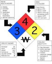 similiar sds pictogram wallet cards keywords sds hazard symbols sds a guide wiring diagram images