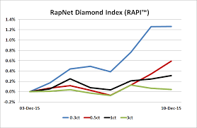 Diamonds Net Rapaport Tradewire December 10 2015