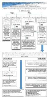Texas Special Education Discipline Flow Chart 17 Best