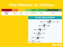 What Is Vo2max