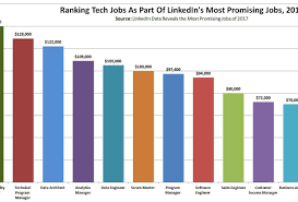 12 Of Linkedin's 20 Most Promising 2017 Jobs Are In Tech
