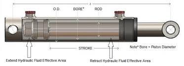 Hydraulic Cylinder Pressure Chart Log Splitter Hydraulic Cylinder Force Calculator