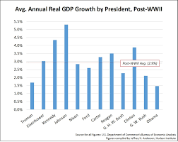 Real Gdp Chart The Truth Serum The Average Annual Real Gdp Growth Rate By