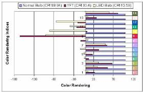 The Color Rendering For The 14 Different Color Rendering