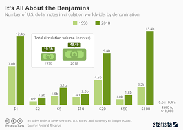 Chart Its All About The Benjamins Statista
