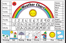 Weather Chart Weather For Kids Charts For Kids Weather