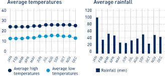 Hawaii Rainfall Chart Kona Hawaii Destination Guide Hawaiian Islands United