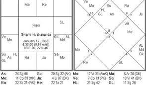 Swami Vivekanand An Analysis Of Genius Horoscope