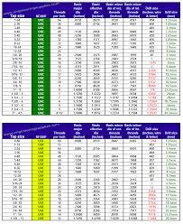 12 Unf Thread Chart Unc Unf Tap Drill Sizes
