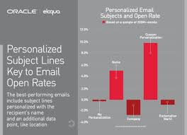 Personalized Email Subjects And Open Rate Visual Ly