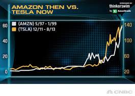 Tesla Motors Inc Tsla Stock Chart Looks Like 1990s Era Amazon