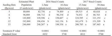 John Deere 7000 Corn Planter Seed Population Chart Sorghum Seeding Rate Trial Final Report Sjc And Delta