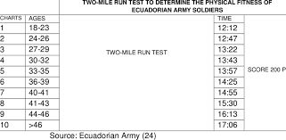 Mile Run Chart Score And Time Chart To Determine Evaluation Ranks With The