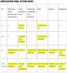 Visa Bulletin Priority Date Chart Department Of State Releases June 2017 Visa Bulletin