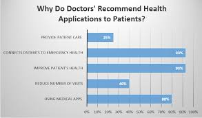 Doctor Applications Appointment To Choosing A Doctor Mobile Apps Simplifying Healthcare