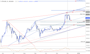 Ethereum Price Analysis Traders Look To Bitcoin Rally For