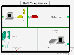 graphic depiction of home area network a home network is an example of a wan at Home Area Network Diagram