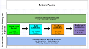 An Example Of A Continuous Integration Delivery Pipeline